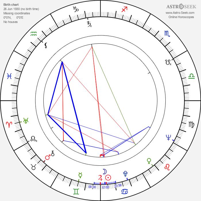 Olavi Virtamo - Astrology Natal Birth Chart