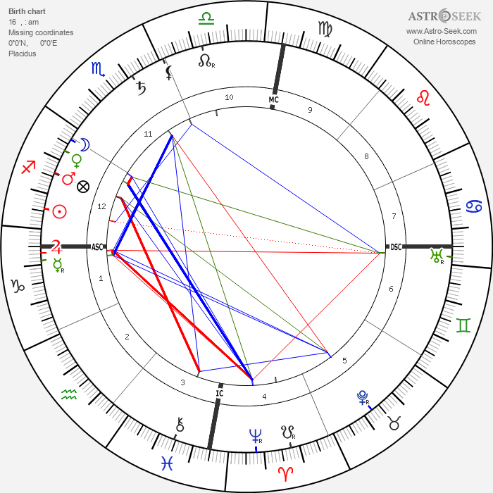Olavo Bilac - Astrology Natal Birth Chart