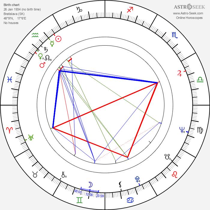 Oldo Hlaváček - Astrology Natal Birth Chart