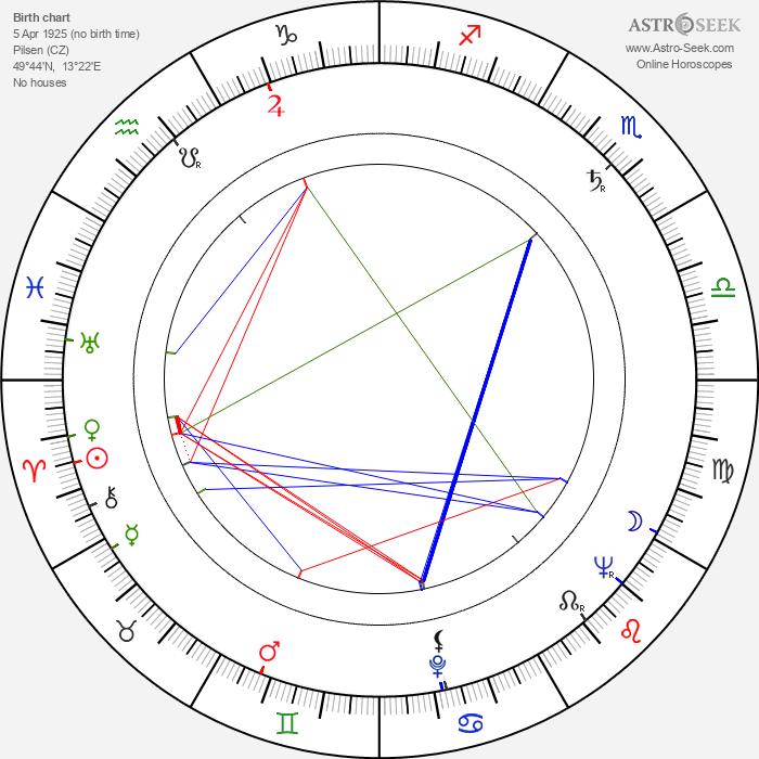 Oldřich Flosman - Astrology Natal Birth Chart