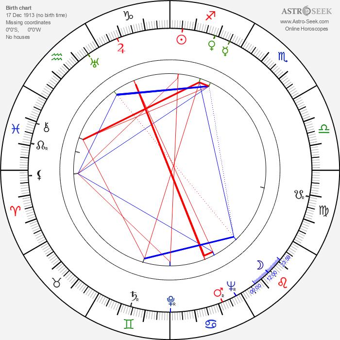 Oldřich Hoblík - Astrology Natal Birth Chart