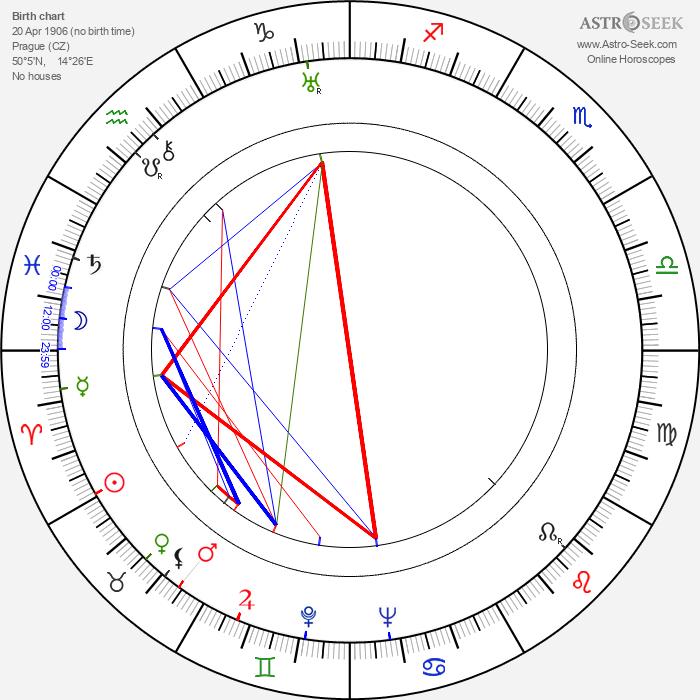 Oldřich Kautský - Astrology Natal Birth Chart