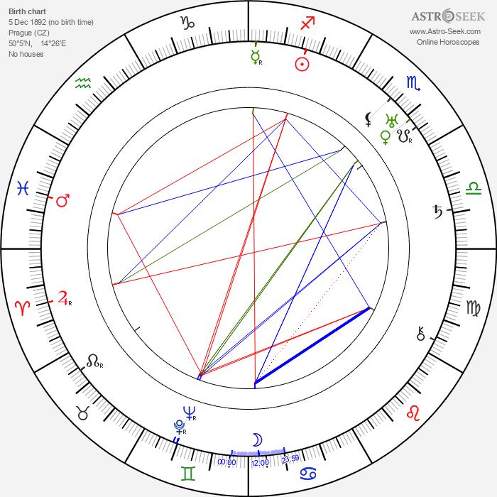 Oldřich Kmínek - Astrology Natal Birth Chart