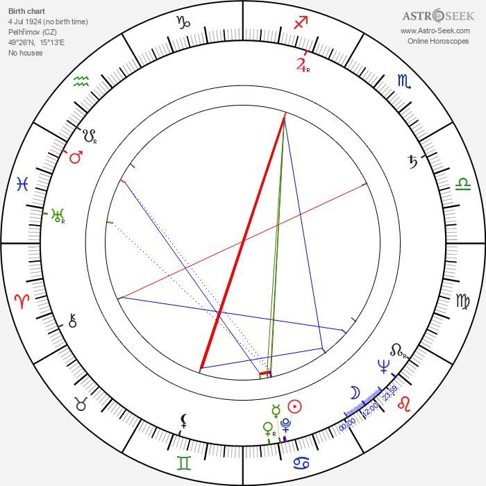 Oldřich Lipský - Astrology Natal Birth Chart