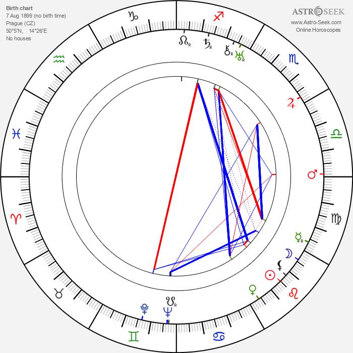 Oldřich Nový - Astrology Natal Birth Chart