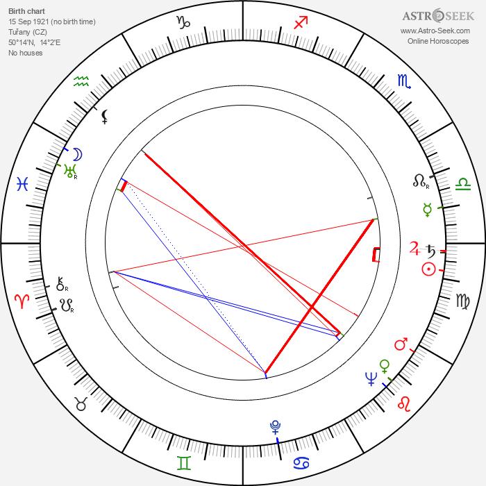 Oldřich Velen - Astrology Natal Birth Chart