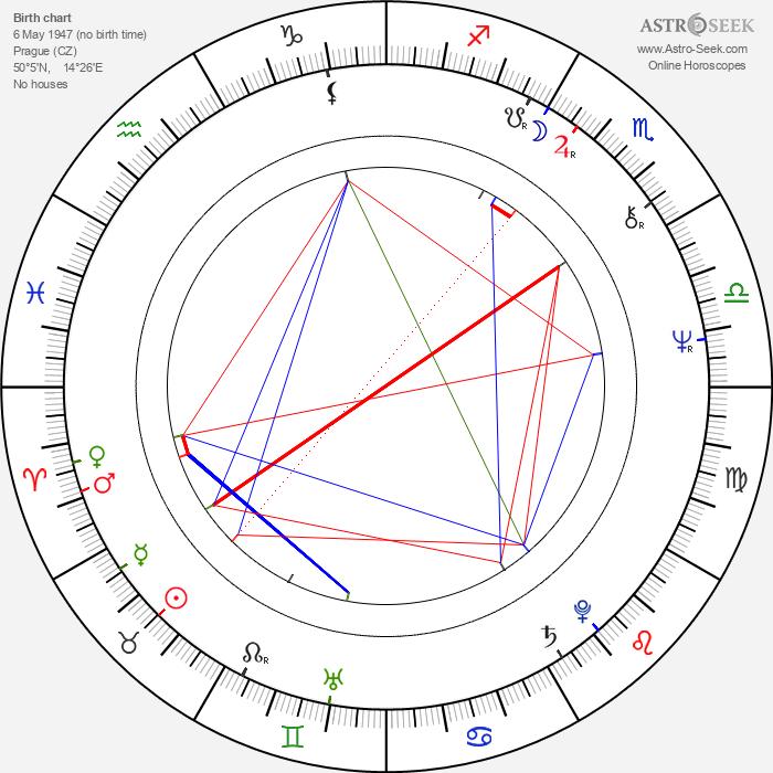 Oldřich Vízner - Astrology Natal Birth Chart