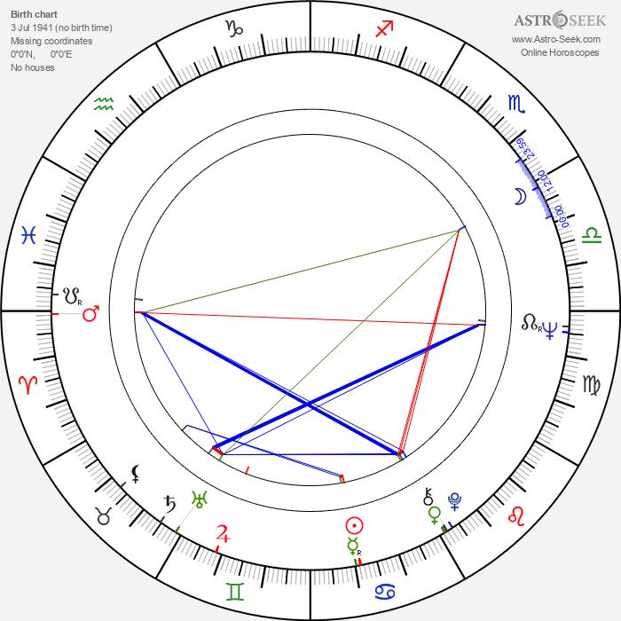 Oldřich Vlach - Astrology Natal Birth Chart