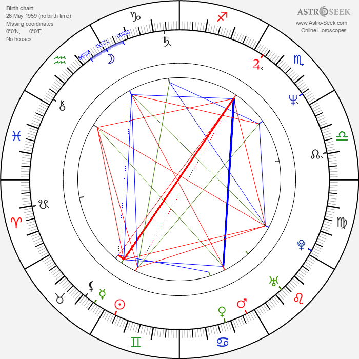 Ole Bornedal - Astrology Natal Birth Chart