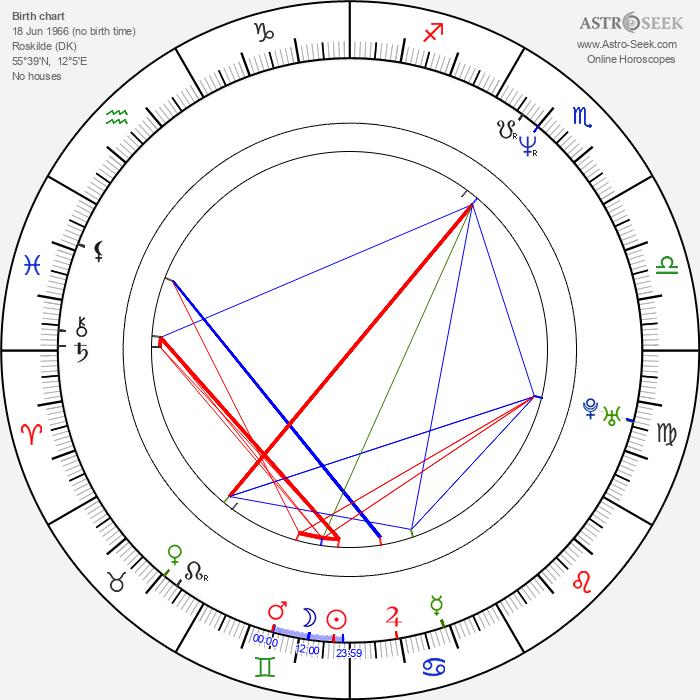 Ole Christian Madsen - Astrology Natal Birth Chart