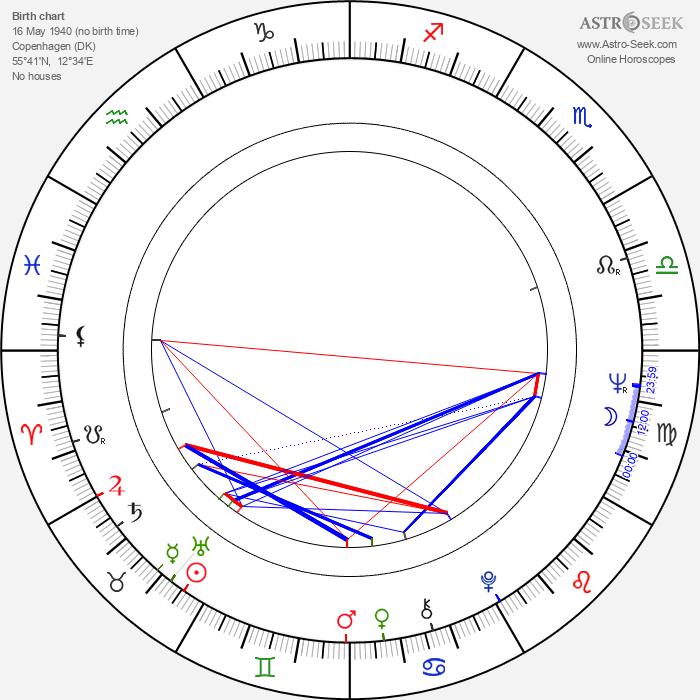 Ole Ernst - Astrology Natal Birth Chart
