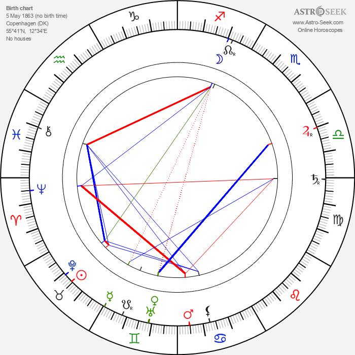 Ole Olsen - Astrology Natal Birth Chart