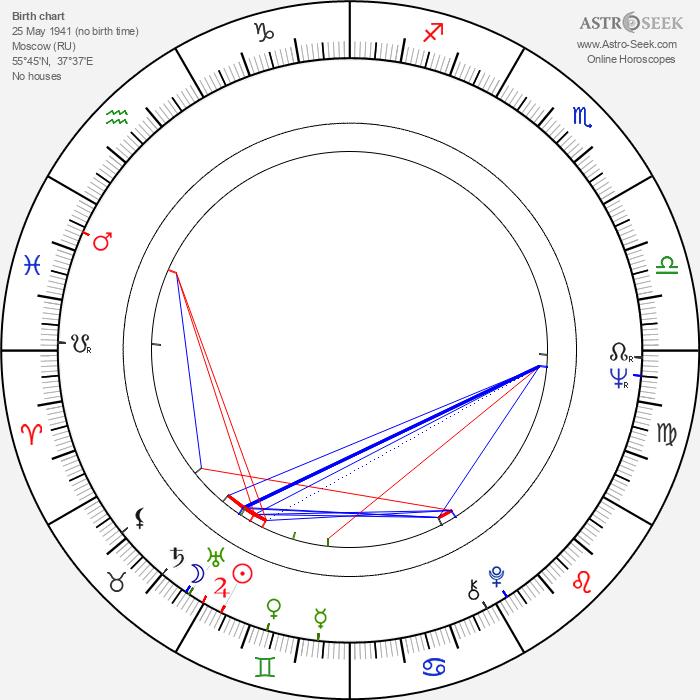 Oleg Dal - Astrology Natal Birth Chart