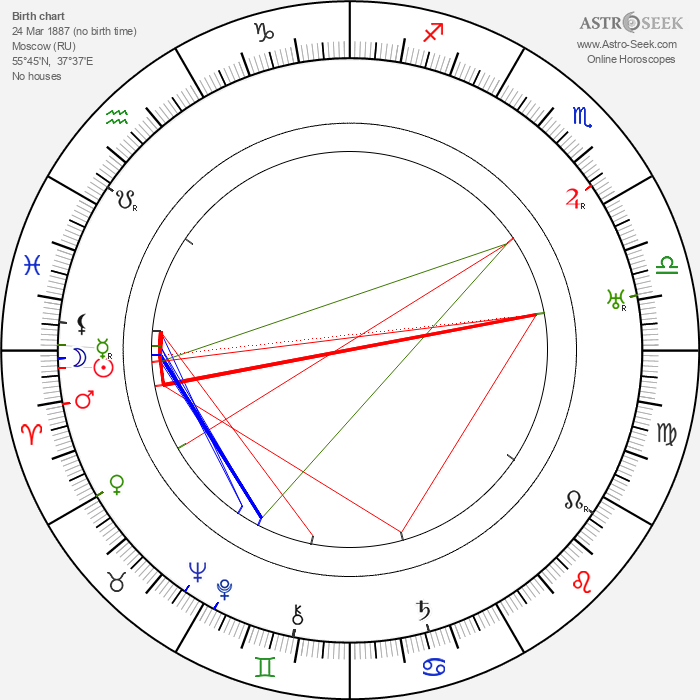 Oleg Frelikh - Astrology Natal Birth Chart