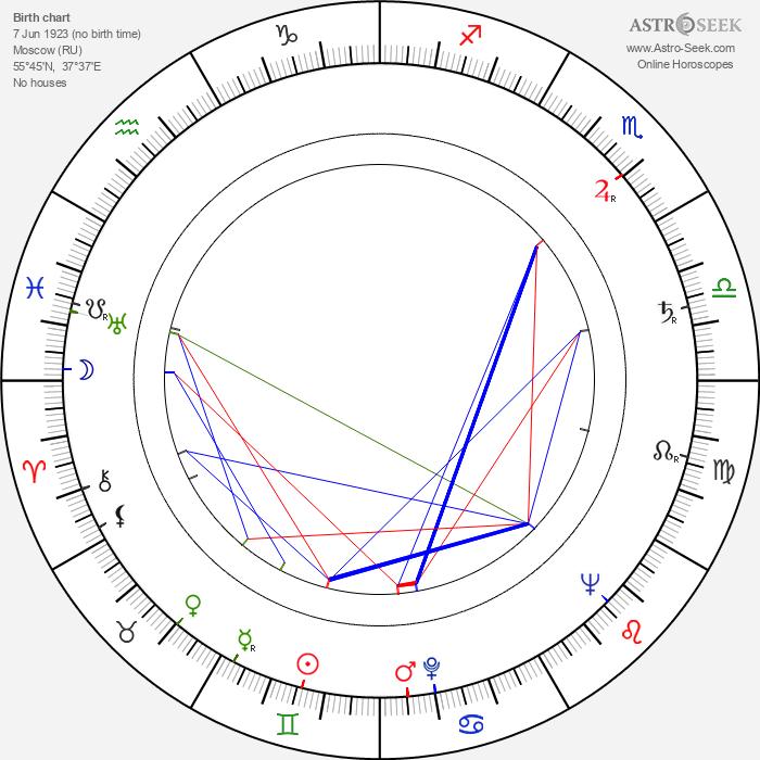 Oleg Golubitsky - Astrology Natal Birth Chart