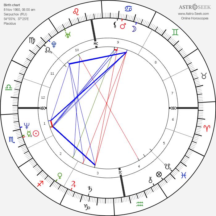 Oleg Menshikov - Astrology Natal Birth Chart