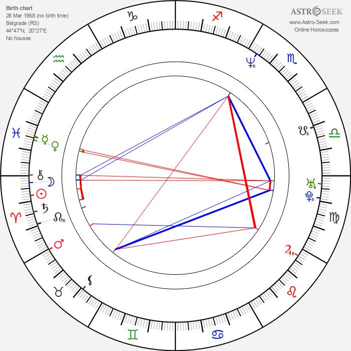 Oleg Novkovic - Astrology Natal Birth Chart