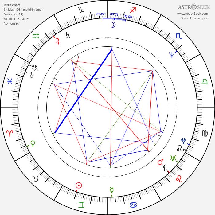 Oleg Ryaskov - Astrology Natal Birth Chart