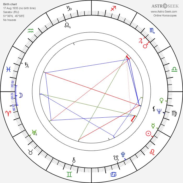 Oleg Tabakov - Astrology Natal Birth Chart