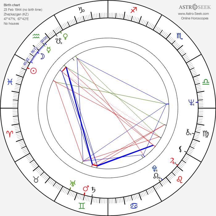 Oleg Yankovskiy - Astrology Natal Birth Chart