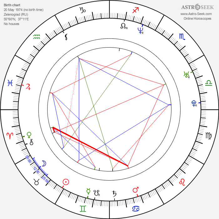 Olesya Sudzilovskaya - Astrology Natal Birth Chart