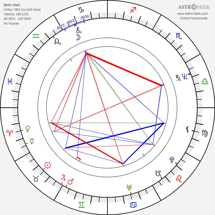 Oleta Adams - Astrology Natal Birth Chart
