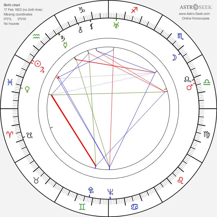 Oľga Adamčíková - Astrology Natal Birth Chart