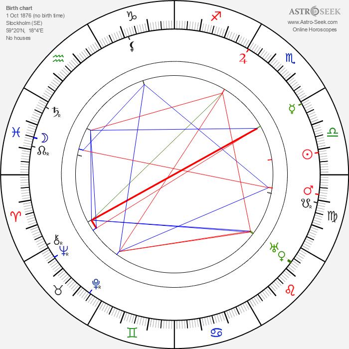 Olga Andersson - Astrology Natal Birth Chart