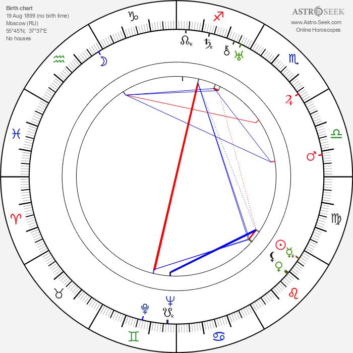 Olga Baclanova - Astrology Natal Birth Chart