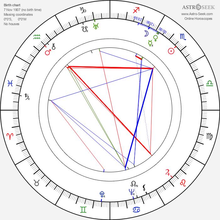 Olga Bazarova - Astrology Natal Birth Chart