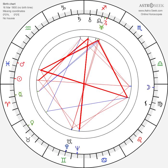 Olga Belajeff - Astrology Natal Birth Chart