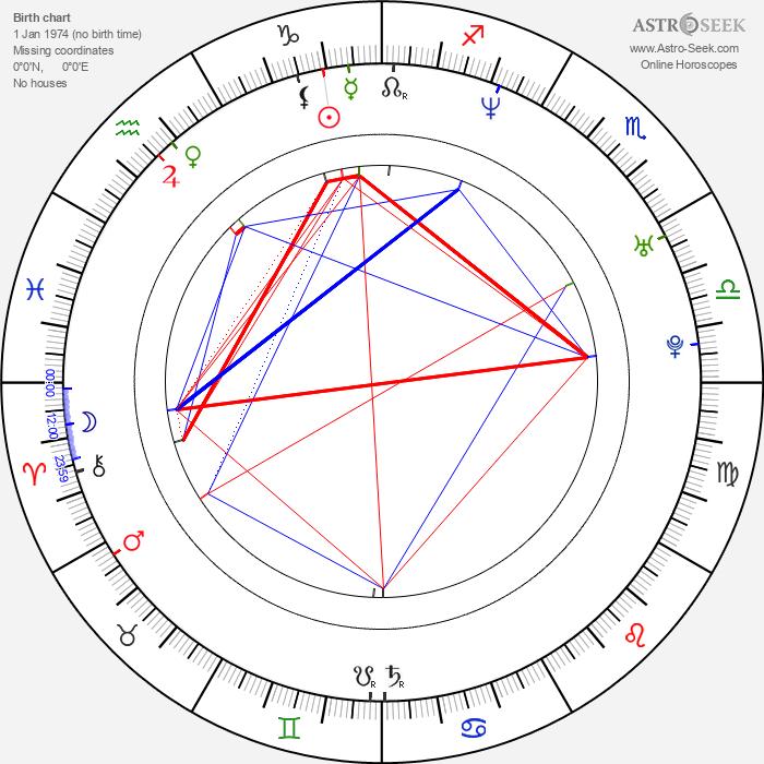 Olga Borys - Astrology Natal Birth Chart