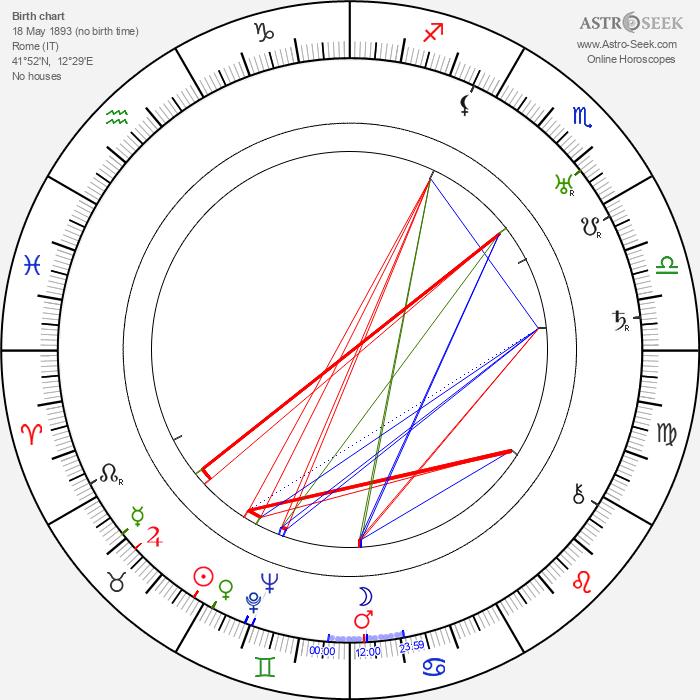 Olga Capri - Astrology Natal Birth Chart