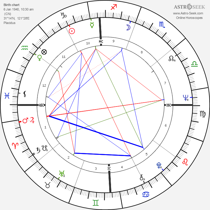 Olga Georges-Picot - Astrology Natal Birth Chart
