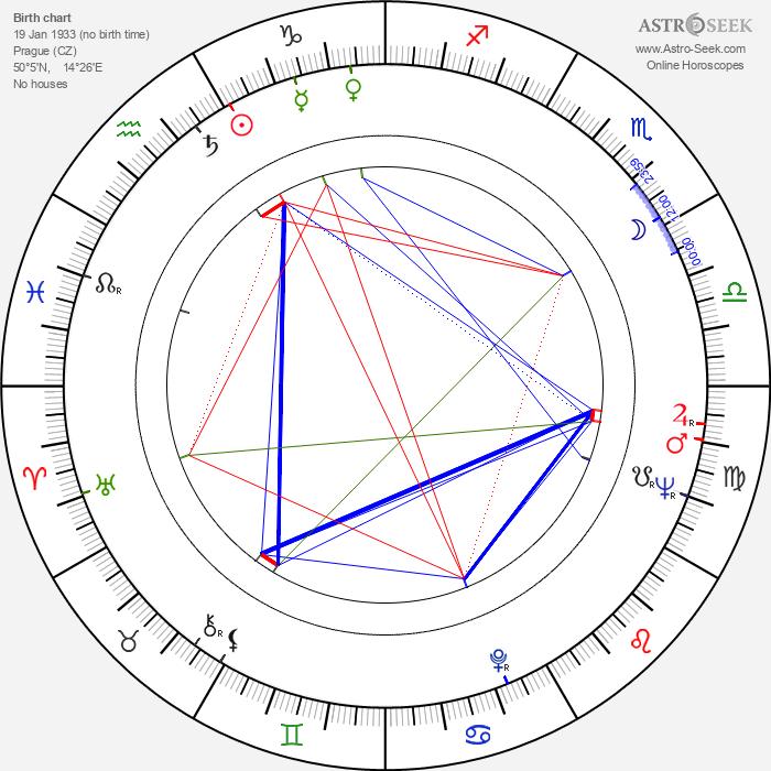 Olga Hegerová - Astrology Natal Birth Chart