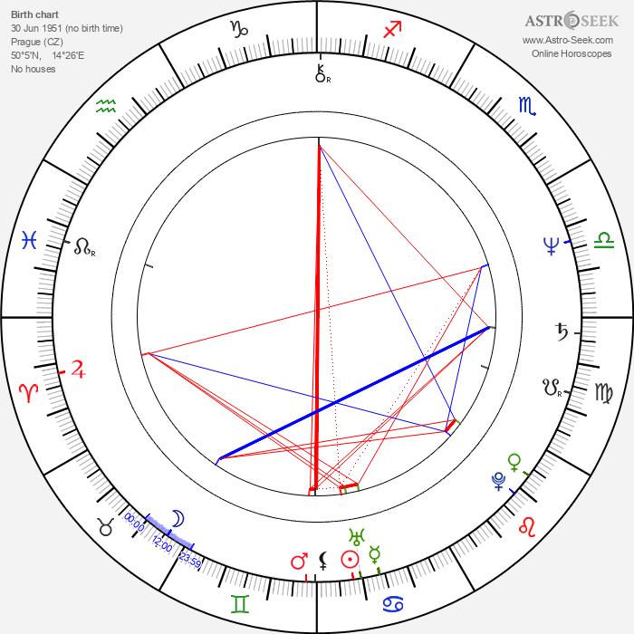 Olga Hepnarová - Astrology Natal Birth Chart