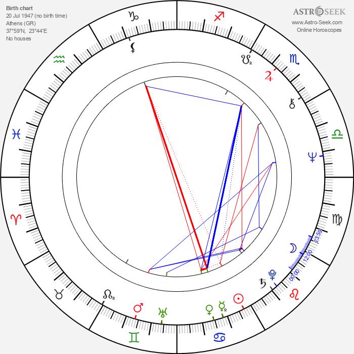 Olga Karlatos - Astrology Natal Birth Chart