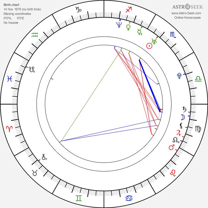 Olga Kurylenko - Astrology Natal Birth Chart