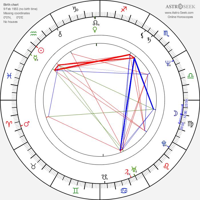 Olga Machoninová - Astrology Natal Birth Chart