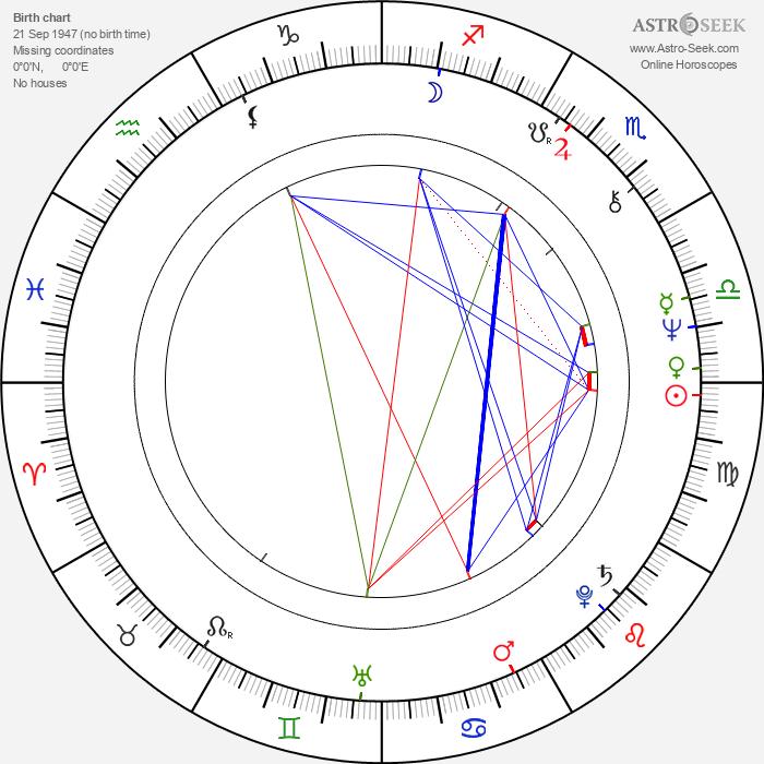 Olga Ostroumova - Astrology Natal Birth Chart