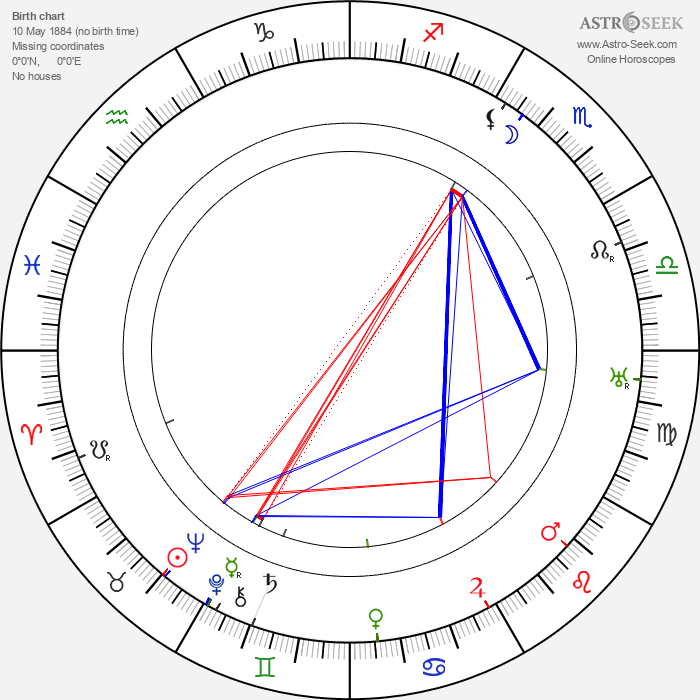 Olga Petrova - Astrology Natal Birth Chart