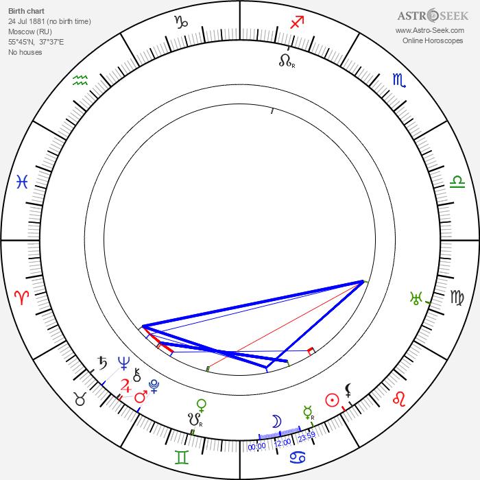 Olga Preobraženskaja - Astrology Natal Birth Chart