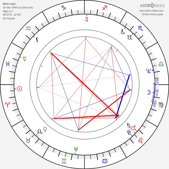 Olga Prokhorova - Astrology Natal Birth Chart