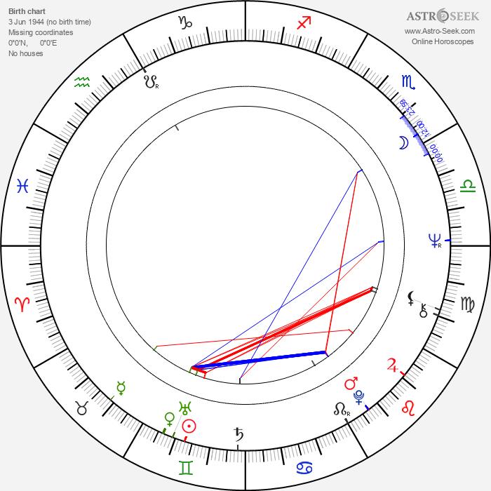 Oľga Šalagová - Astrology Natal Birth Chart