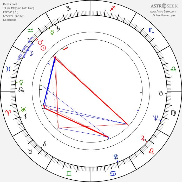 Olga Sawicka - Astrology Natal Birth Chart