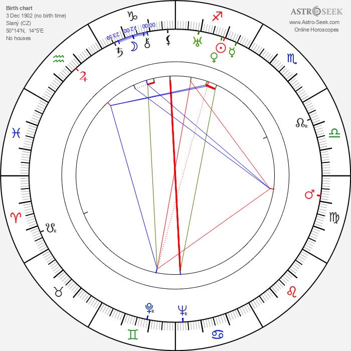 Olga Scheinpflugová - Astrology Natal Birth Chart