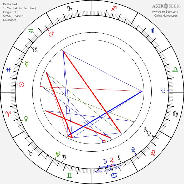 Olga Schoberová - Astrology Natal Birth Chart