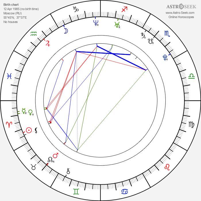 Olga Seryabkina - Astrology Natal Birth Chart