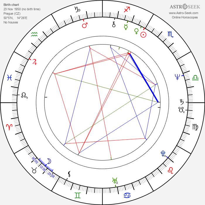 Olga Suchomelová - Astrology Natal Birth Chart