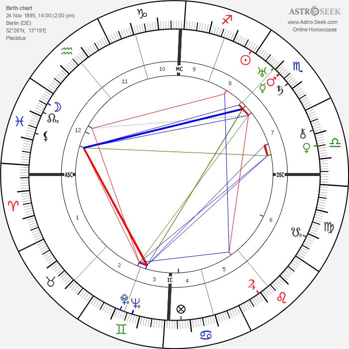 Olga von Ungern-Sternberg - Astrology Natal Birth Chart